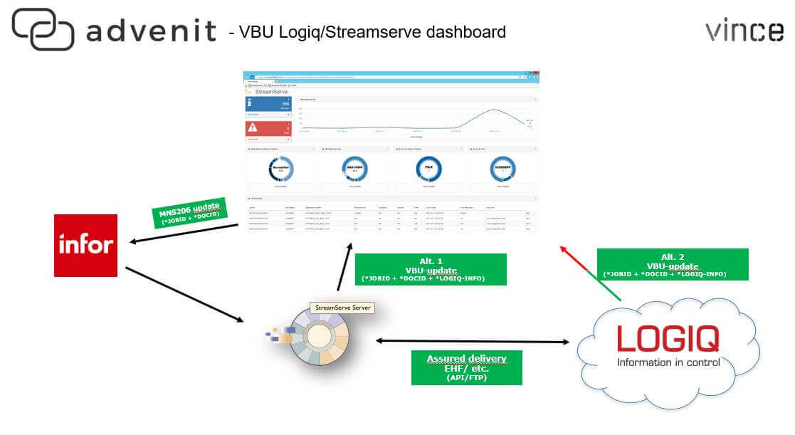 How to monitor StreamServe